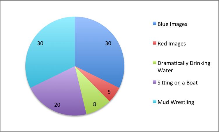 Valhalla Rising Pie Chart